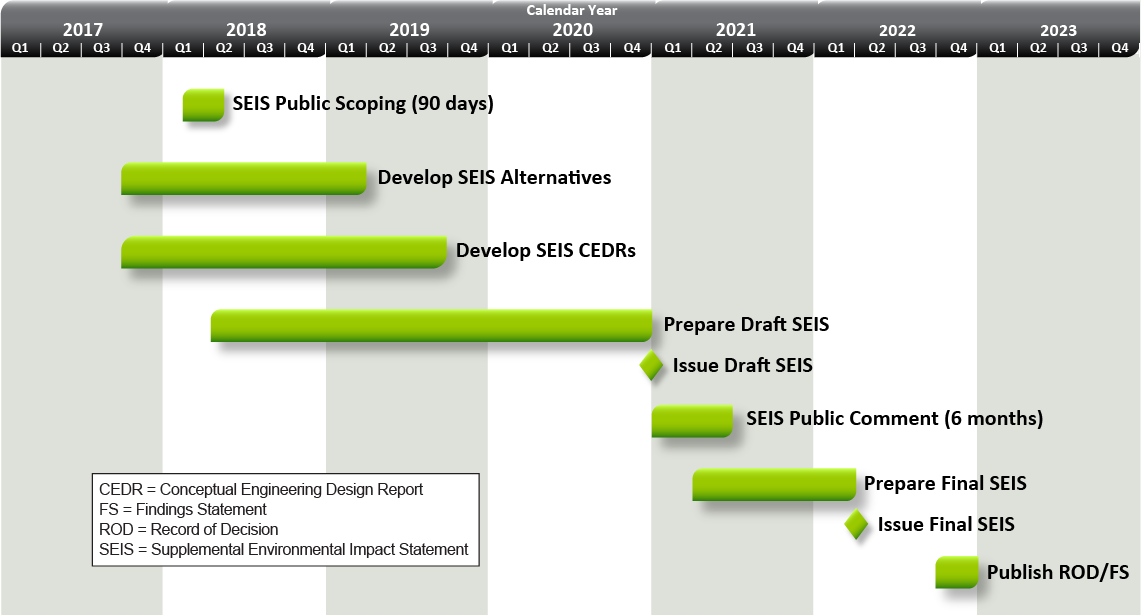 The summary timeline for the Supplemental Environmental Impact Statement (SEIS) for the West Valley Site shows the general schedule for SEIS and related activities. These include more than 90 days for public scoping in the first half of 2018, preparation of the Draft SEIS through 2020, and a 6-month SEIS public comment period in the first half of 2021. The final SEIS will be available in the second quarter of 2022, with the Record of Decision and Findings Statement published at the end of 2022. Phase 2 decommissioning plans and permitting and license applications will also be prepared for completion by the end of 2022 and 2023, respectively.